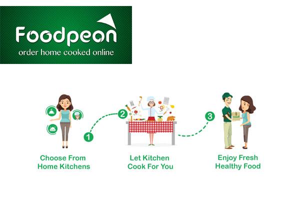 Foodpeon