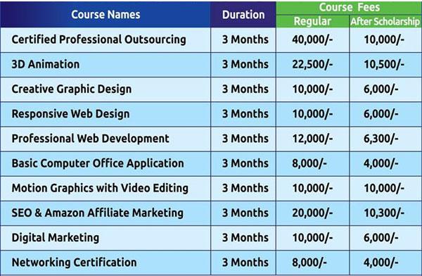 DIPTI Courses